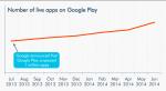 Игры приносят почти 90% выручки Google Play  - Изображение 2