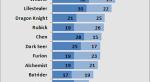 Стала известна статистика пика героев DotA 2 на The International 3. - Изображение 1