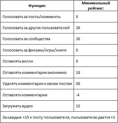 Изменение системы начисления рейтинга на КАНОБУ - Изображение 1