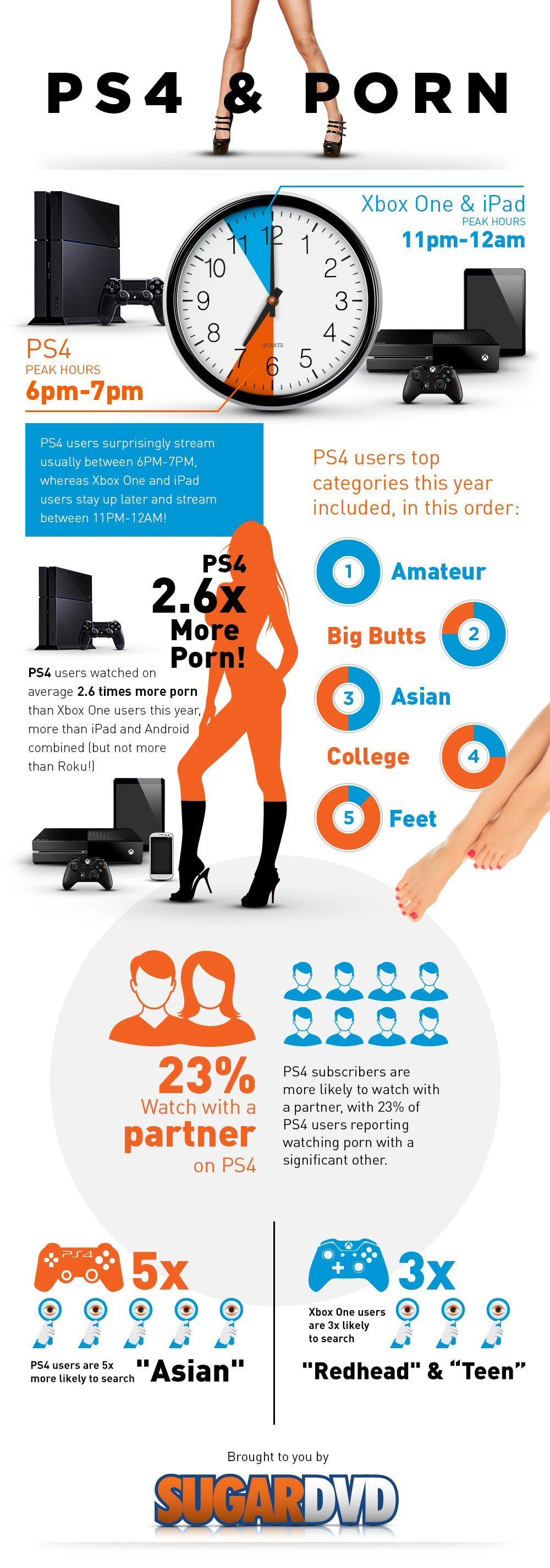 На порносайт SugarDVD почти в три раза чаще заходят с PS4 - Изображение 2