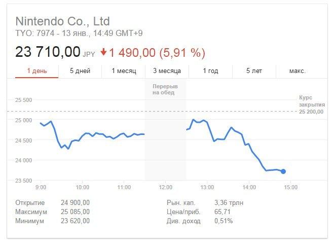 Как Интернет отреагировал на презентацию Nintendo Switch . - Изображение 2