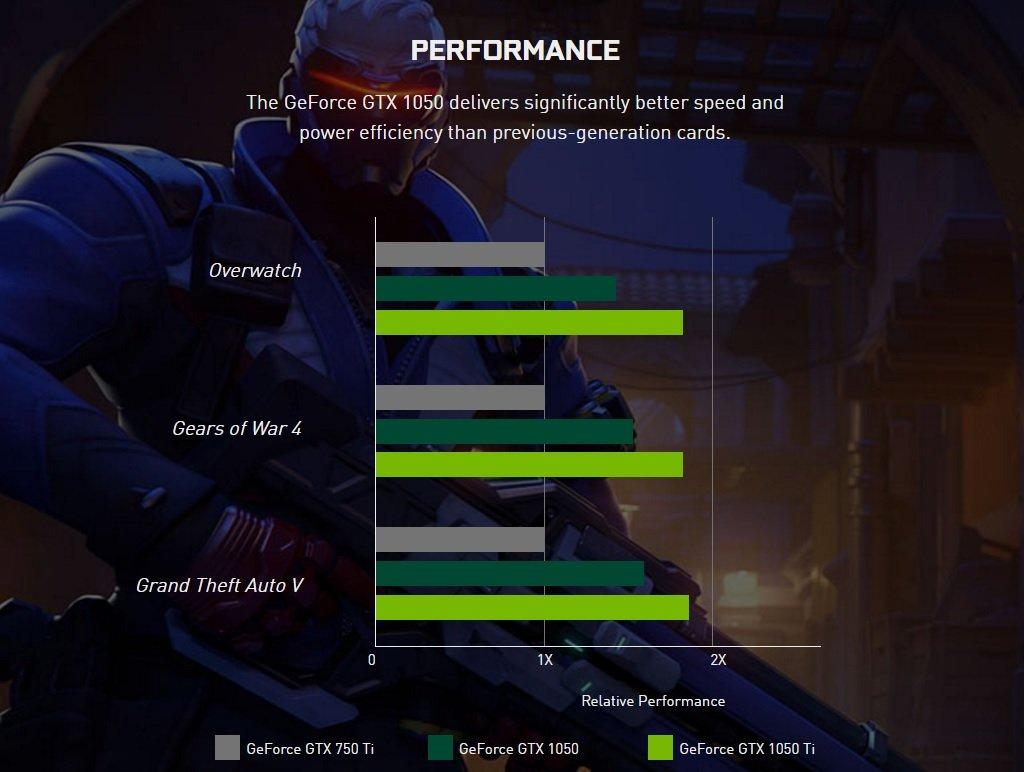 Nvidia представила дешевые видеокарты GTX 1050/Ti начипе Pascal - Изображение 7