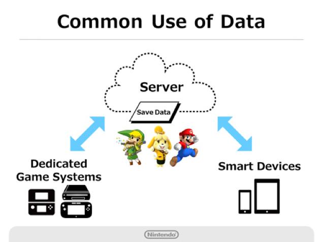 Miitomo —первая игра Nintendo для смартфонов —выйдет весной - Изображение 4