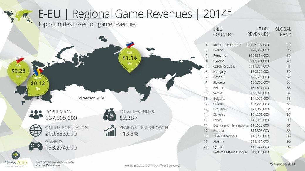 2015-й. Игровая индустрия в объятьях государства - Изображение 4