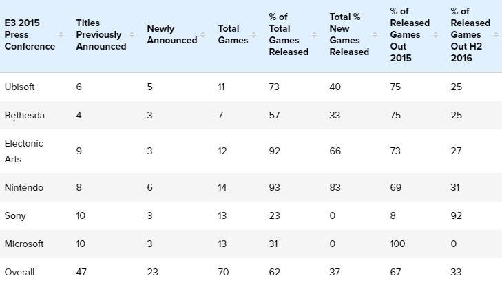 Почти 40% показанных на прошлой E3 игр все еще не вышли - Изображение 2