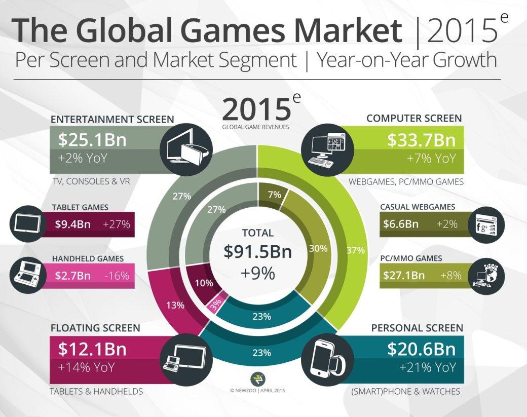 Назван самый прибыльный игровой рынок за 2015 год - Изображение 2
