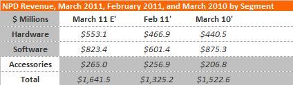 Игровые чарты (по 2 апреля 2011) - Изображение 6