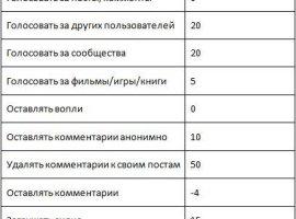 Изменение системы начисления рейтинга на КАНОБУ