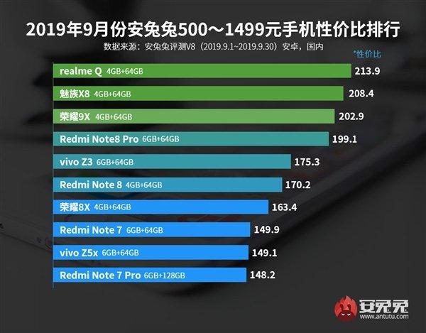 AnTuTu назвал лучшие смартфоны сентября посоотношению цены ипроизводительности | Канобу - Изображение 14129