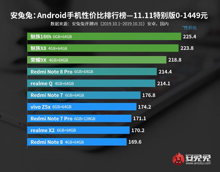 AnTuTu назвал лучшие смартфоны октября посоотношению цены ипроизводительности | Канобу - Изображение 14675