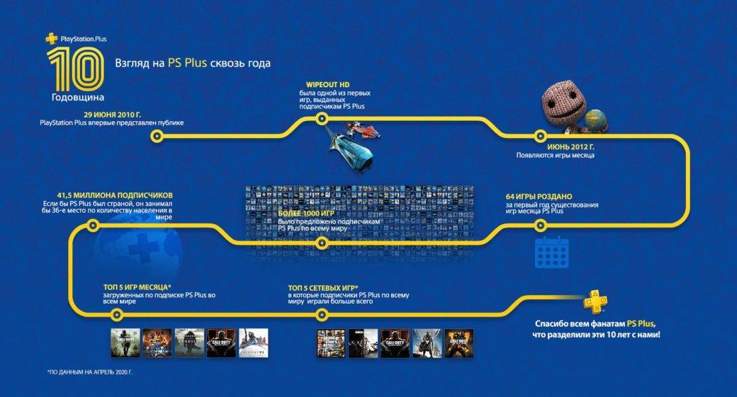 Бесплатными вPSPlus виюле станут сразу три игры | Канобу - Изображение 120