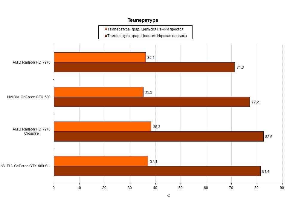 Горячее железо: AMD Crossfire VS NVIDIA SLI | Канобу - Изображение 3