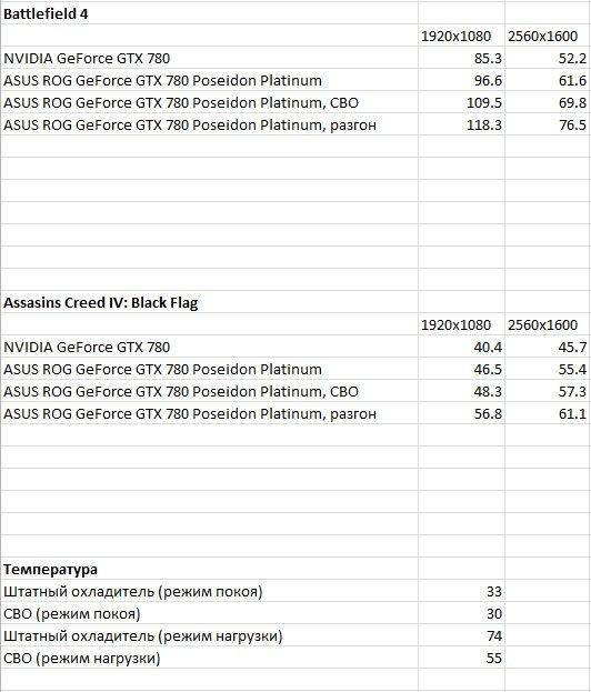 Я – водяной: видекокарта ASUS ROG GeForce GTX 780 Poseidon Platinum | Канобу - Изображение 8694